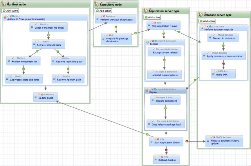 process-based-automation